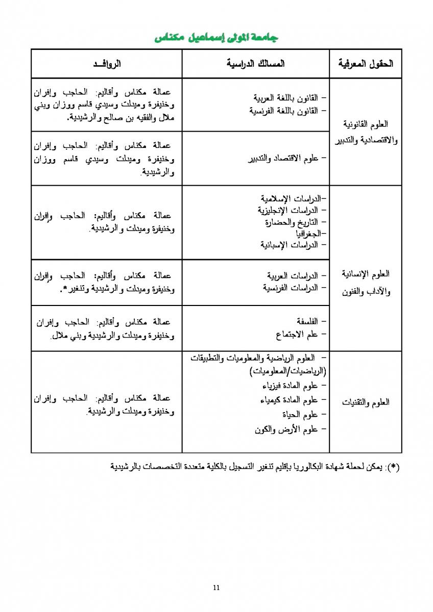 التسجيل الأولي بالكليات التابعة لجامعة مولاي اسماعيل بمكناس 2014/2015