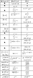 بعض قواعد الرياضيات في الدوال الاصلية مهمة لتلاميذ الثانية بكالوريا