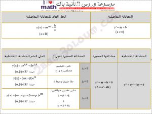 ملخص درس المعادلات التفاضلية الثانية بكالوريا