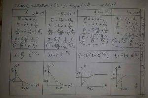 RC المعادلات التفاضلية للدارة